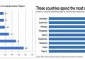 Cilat vende shpenzojnë më shumë për ushqime? Shqipëria krahasohet me Afrikën…