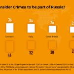Sondazhi: Mbi  nje e treta e gjermanëve dhe italianëve e konsiderojnë Krimenë  si pjesë e Rusisë