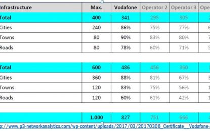Vodafone Albania, rrjeti me performancën më absolute në Shqipëri