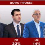 Sondazhi i Ora News për zgjedhjet: PS parti e parë, LSI dyfishon rezultatin