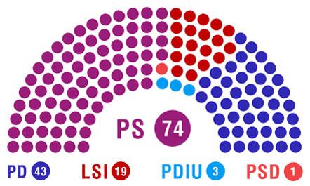 Shqiptarët votuan, KQZ: Zyrtarisht mbyllet numërimi, ja si ndahen 140 mandatet