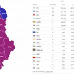 Numërohen mbi 95% e votave, KQZ: Ja si shpërndahen 140 mandatet