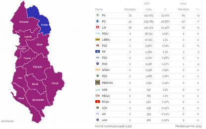 Numërohen mbi 56% të votave/PS 73, PD 43 dhe LSI 19 mandate