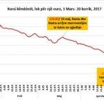 """Si u """"fundos"""" euro për zgjedhje dhe pse po rritet tani. Ja si ndikoi fushata"""