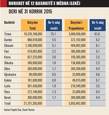 Dështimi i reformës Territoriale/ Bashkitë, 90 milionë USD borxhe kompanive private