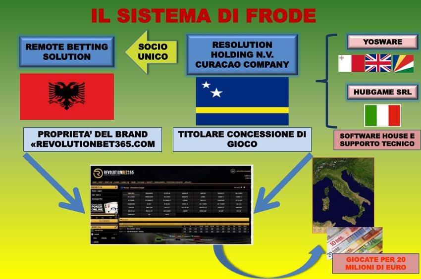 Mafia e basteve online  del emri i Igli Tares  Kompania që ka në Shqipëri